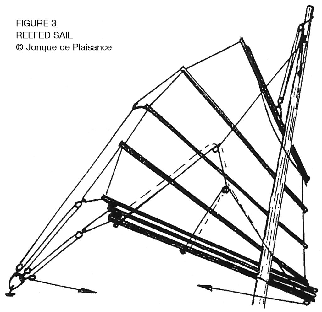 Fig.3 Reefed Sail